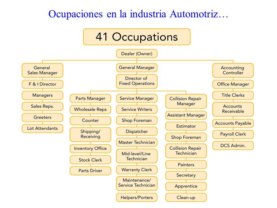 Ocupaciones en la industria Automotriz…
