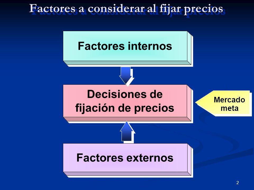 Factores a considerar al fijar precios