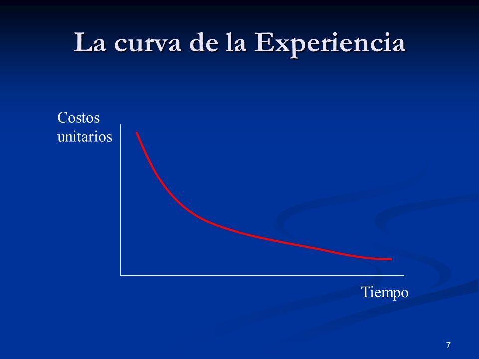 La curva de la Experiencia
