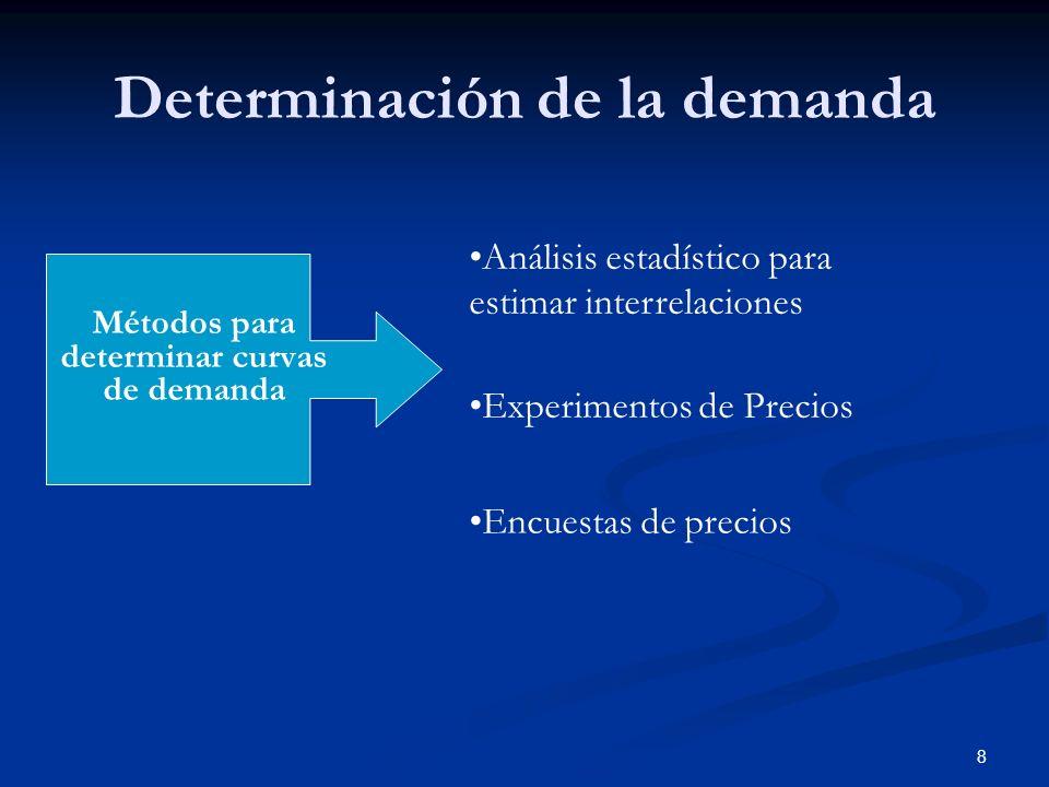 Determinación de la demanda
