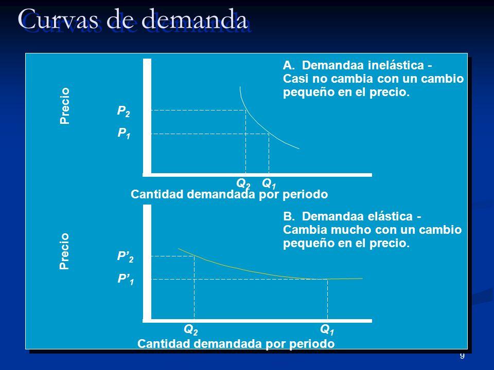 Curvas de demanda Demand Curves Precio Cantidad demandada por periodo