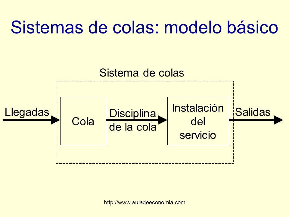 Sistemas de colas: modelo básico