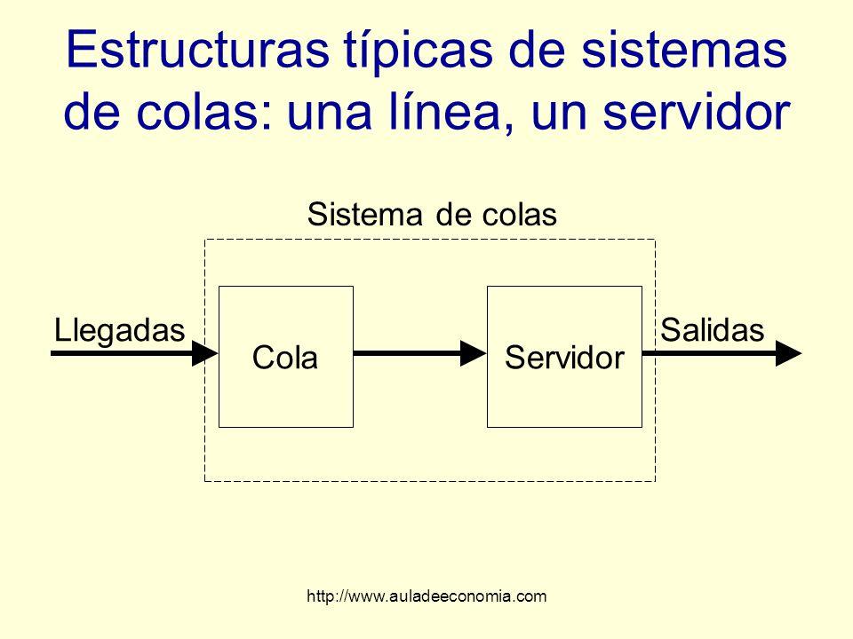 Estructuras típicas de sistemas de colas: una línea, un servidor