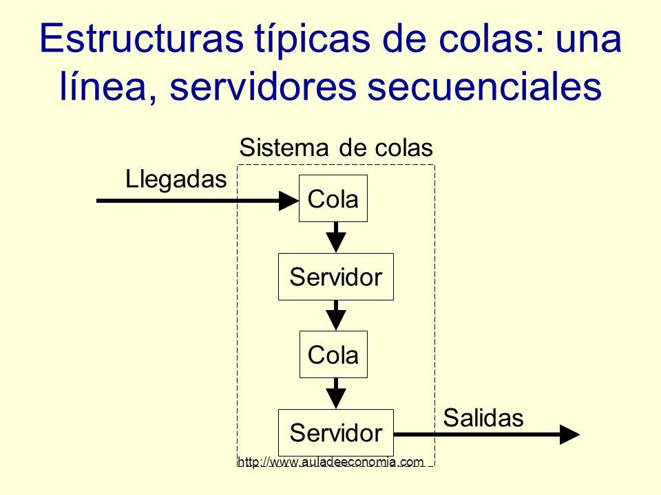 Estructuras típicas de colas: una línea, servidores secuenciales