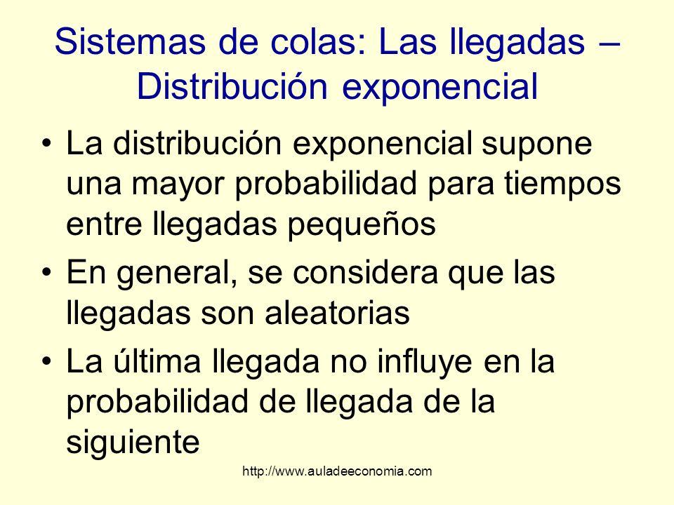 Sistemas de colas: Las llegadas – Distribución exponencial