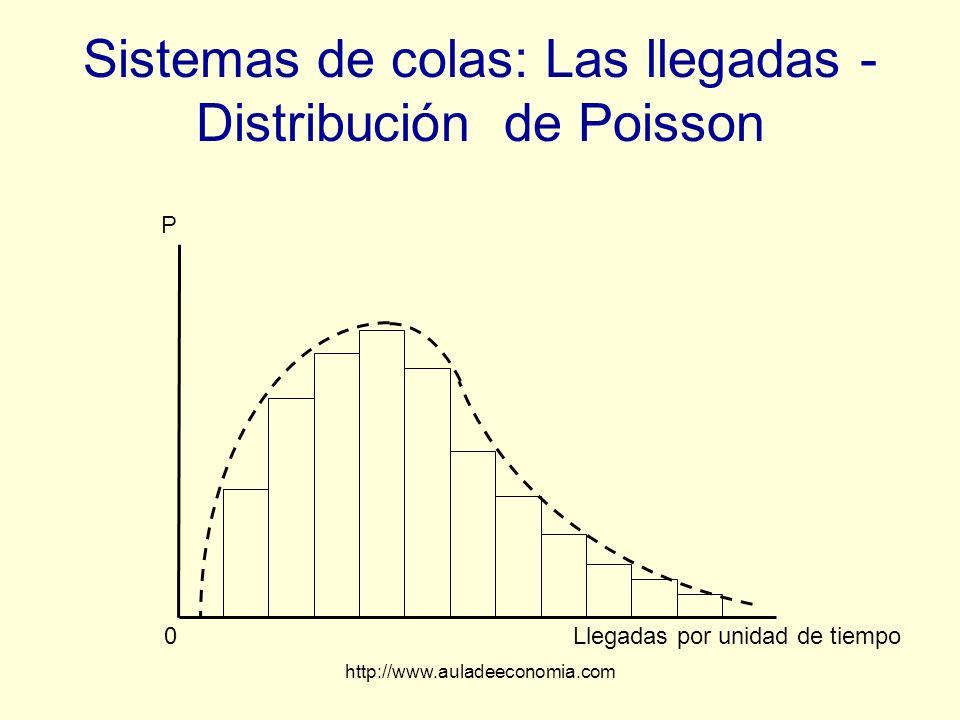 Sistemas de colas: Las llegadas - Distribución de Poisson