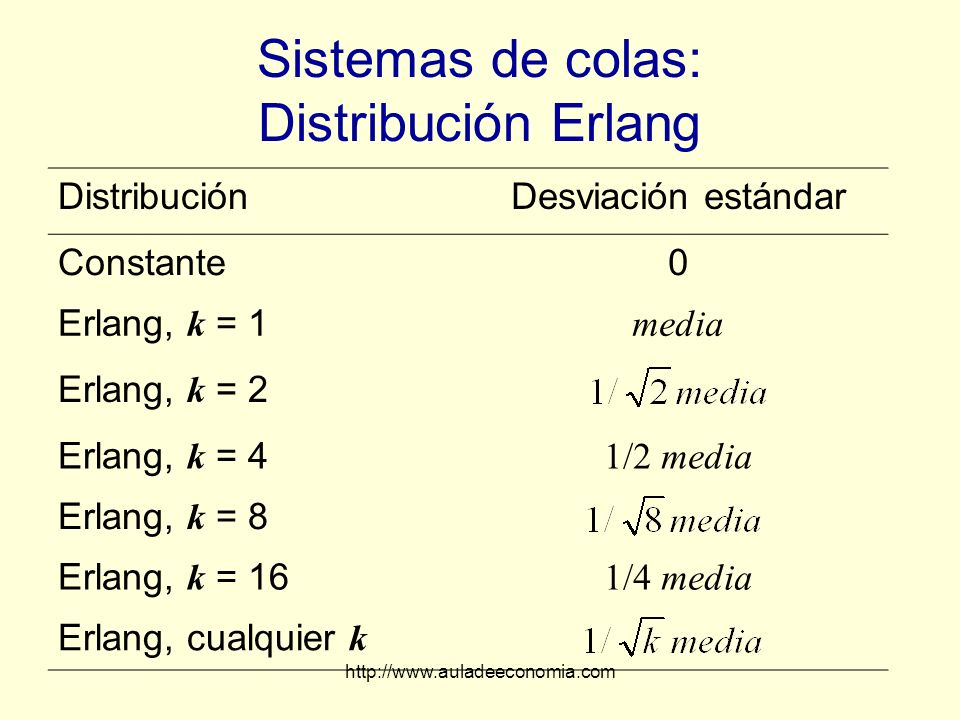 Sistemas de colas: Distribución Erlang