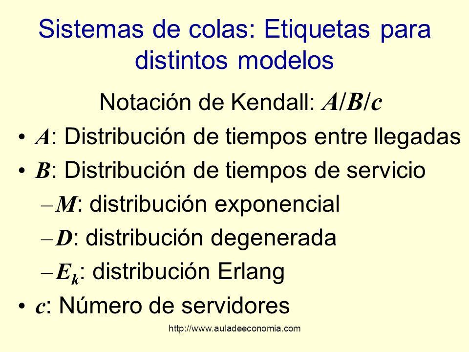 Sistemas de colas: Etiquetas para distintos modelos