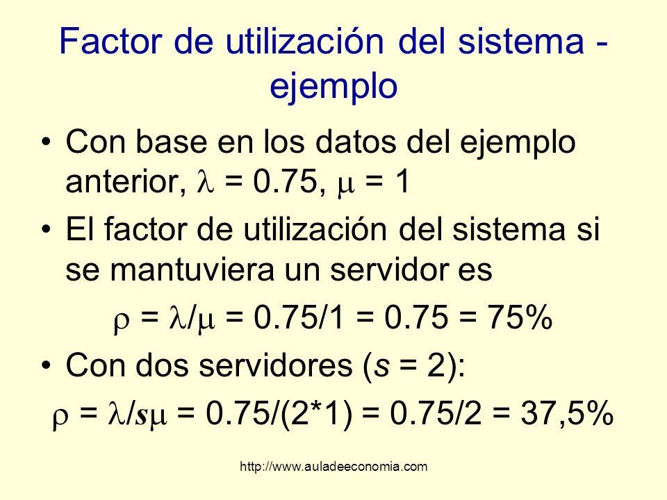 Factor de utilización del sistema - ejemplo