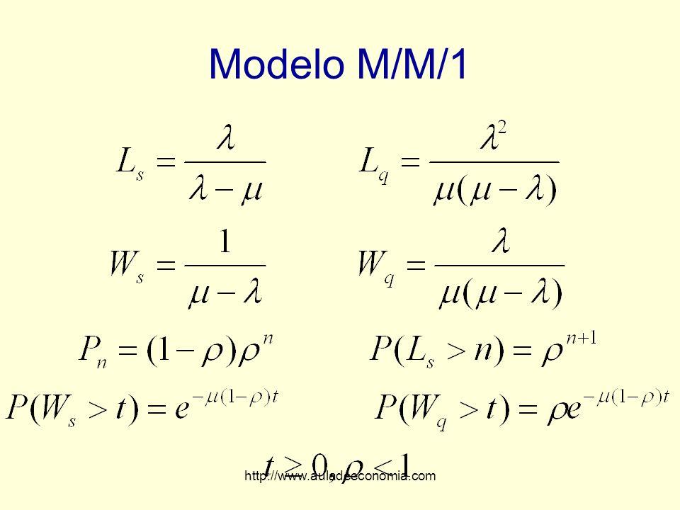 Modelo M/M/1 http://www.auladeeconomia.com