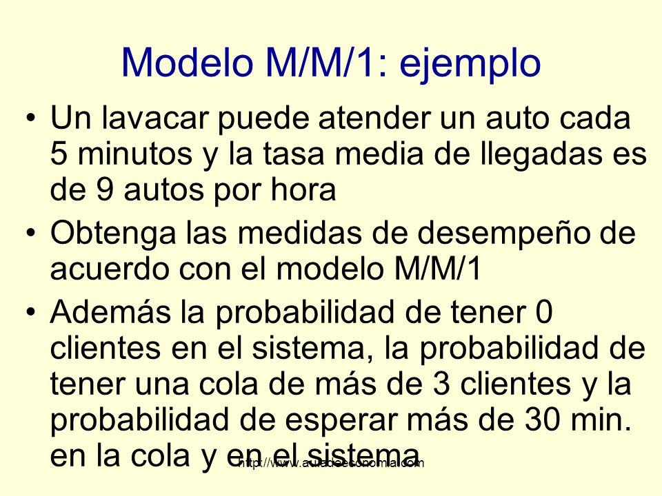 Modelo M/M/1: ejemplo Un lavacar puede atender un auto cada 5 minutos y la tasa media de llegadas es de 9 autos por hora.