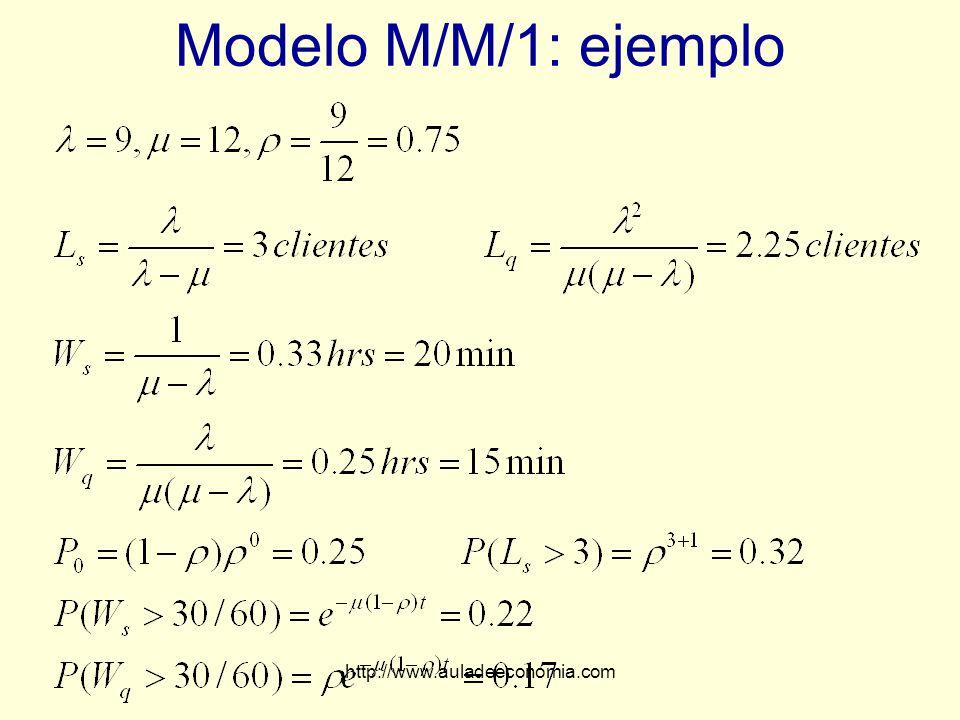 Modelo M/M/1: ejemplo http://www.auladeeconomia.com