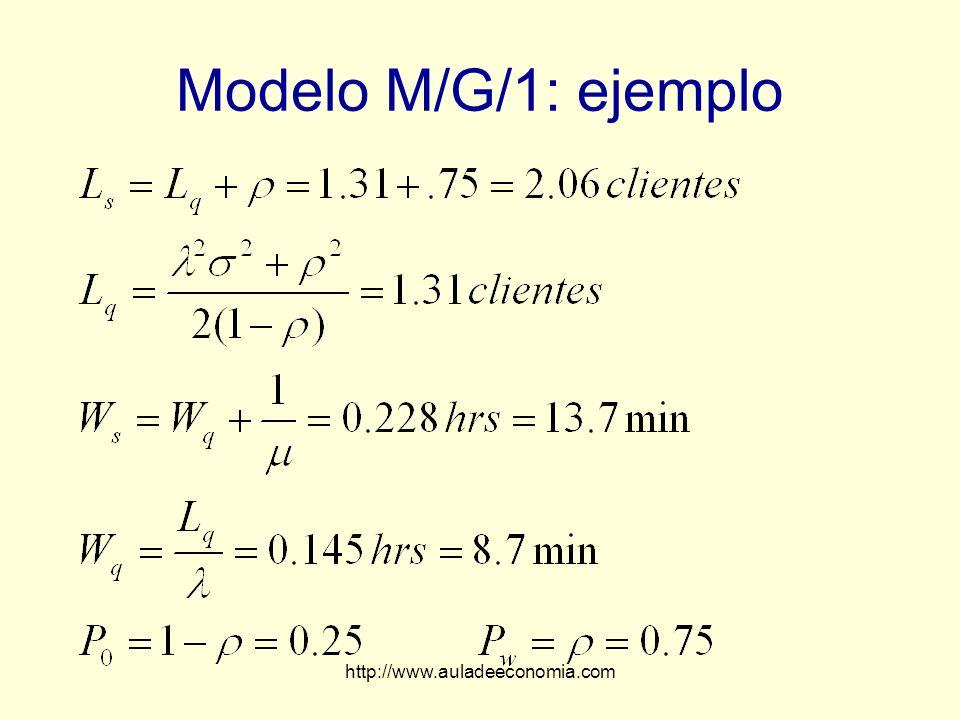 Modelo M/G/1: ejemplo http://www.auladeeconomia.com