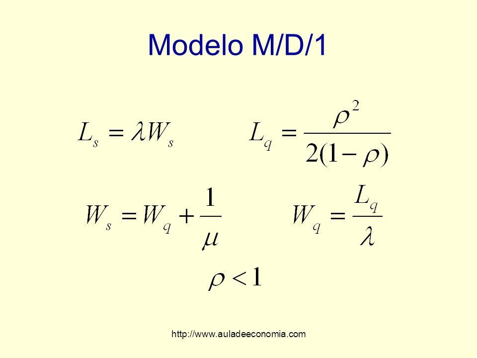 Modelo M/D/1 http://www.auladeeconomia.com