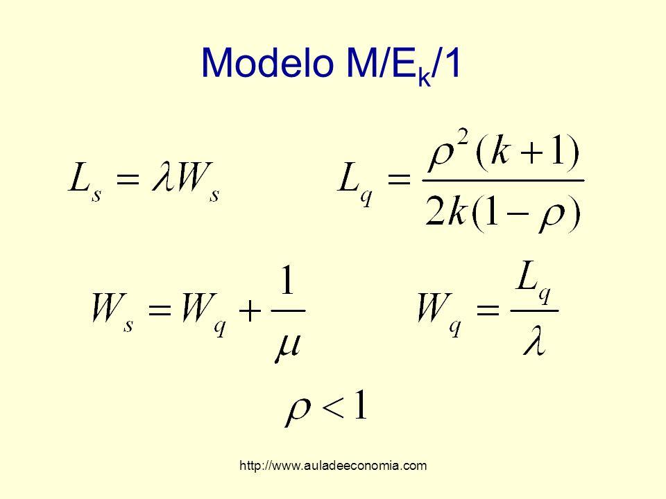 Modelo M/Ek/1 http://www.auladeeconomia.com