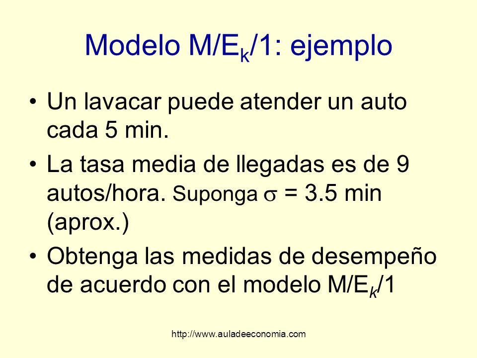 Modelo M/Ek/1: ejemplo Un lavacar puede atender un auto cada 5 min.