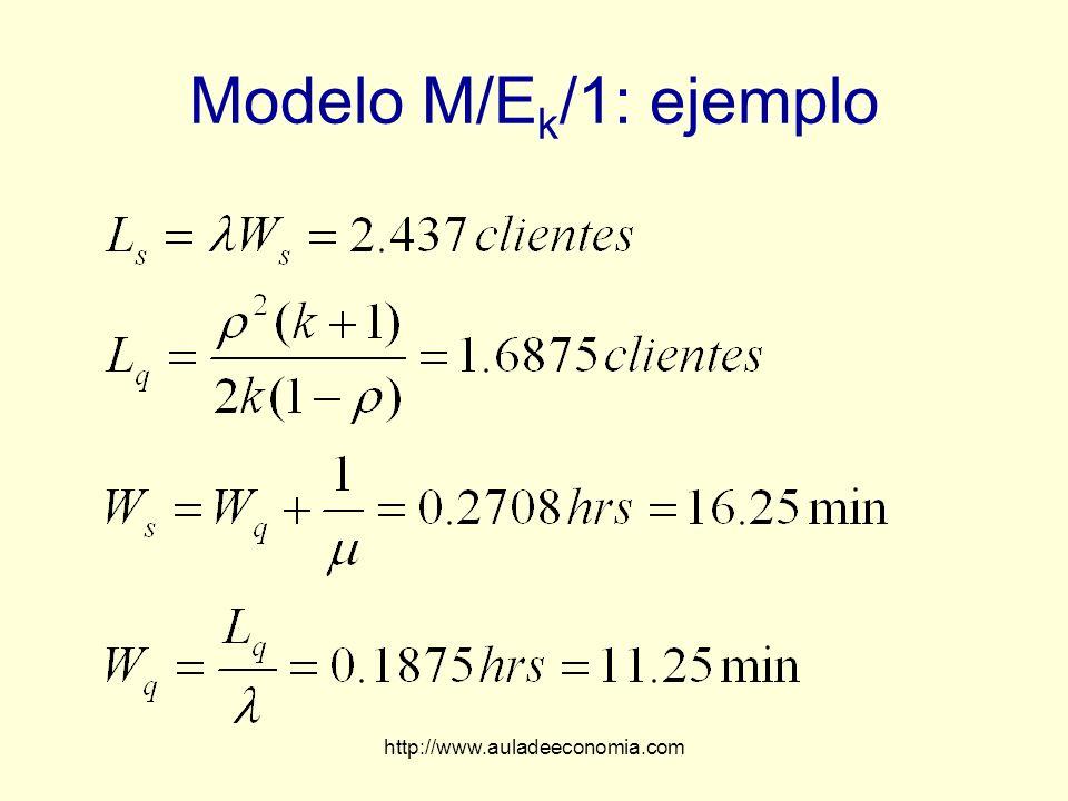 Modelo M/Ek/1: ejemplo http://www.auladeeconomia.com
