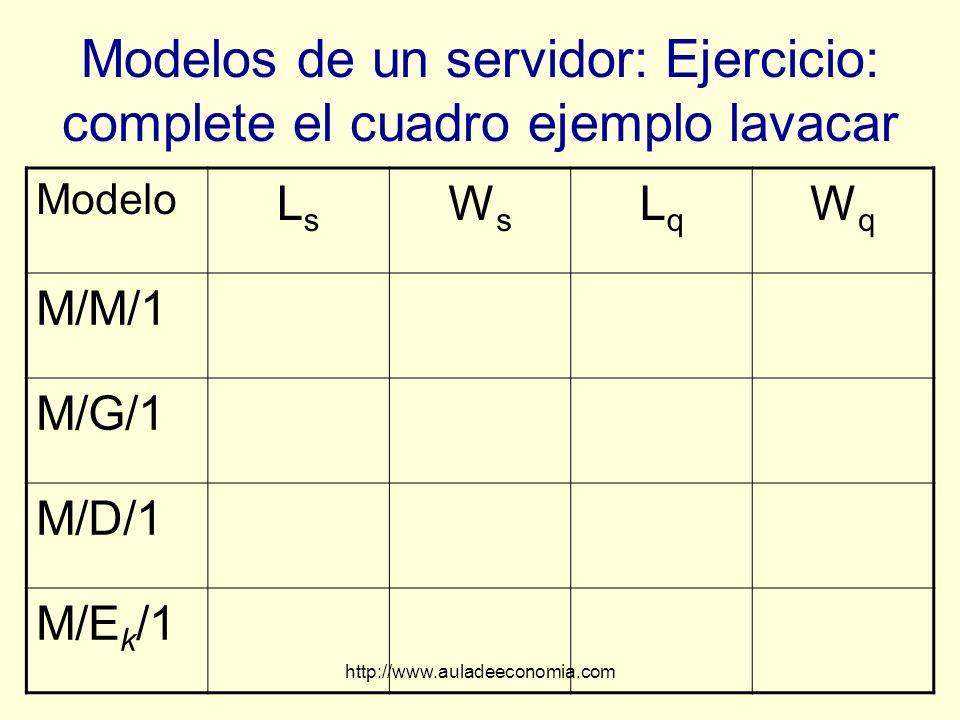 Modelos de un servidor: Ejercicio: complete el cuadro ejemplo lavacar