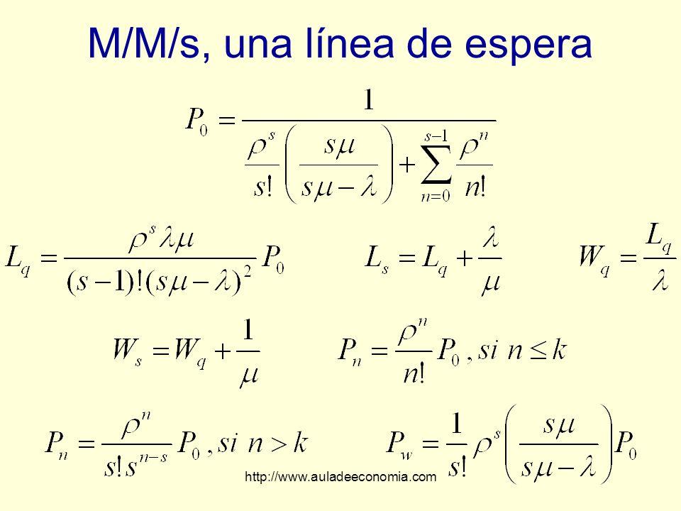 M/M/s, una línea de espera
