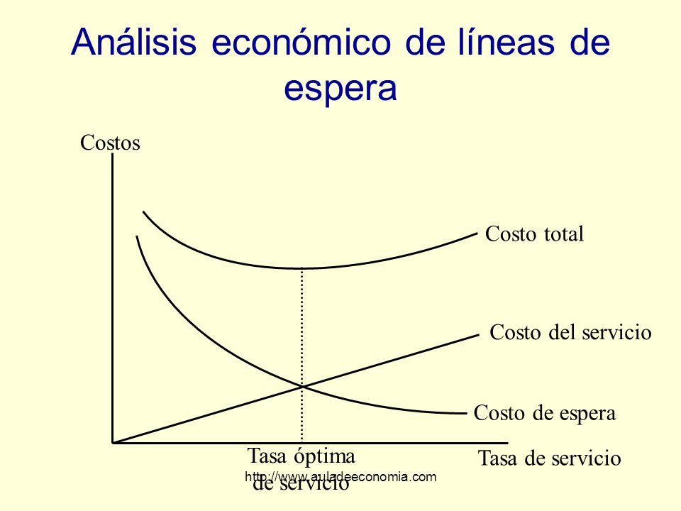 Análisis económico de líneas de espera