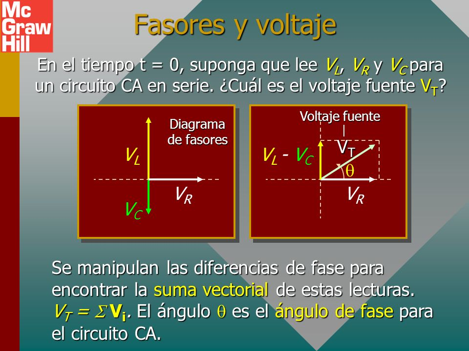 Fasores y voltaje VR VC VL q VR VL - VC VT
