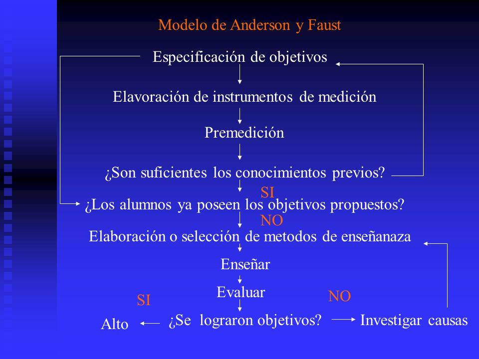 Modelo de Anderson y Faust