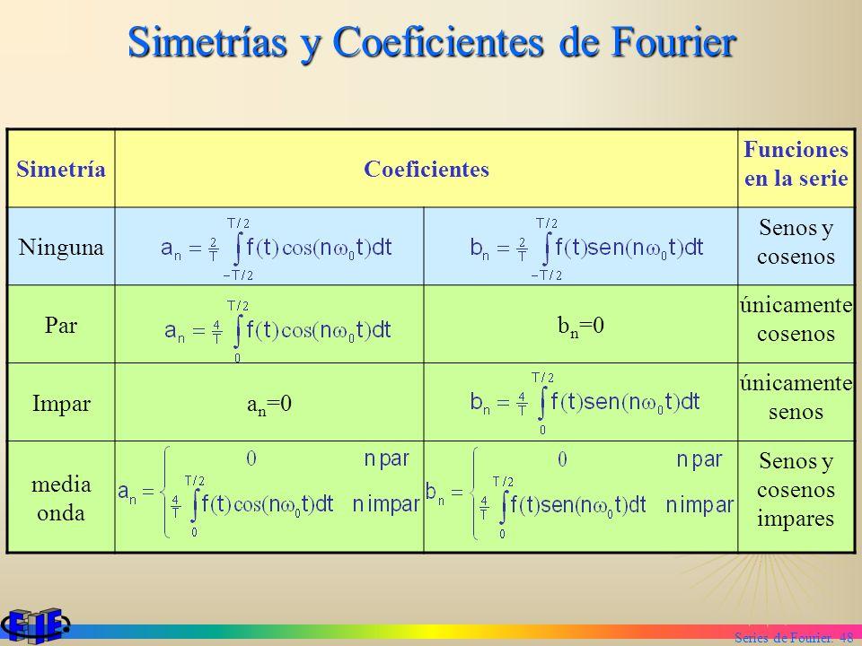 Simetrías y Coeficientes de Fourier
