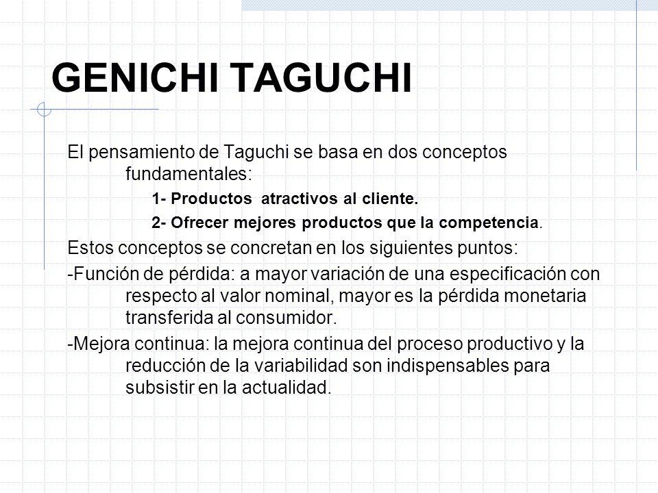 GENICHI TAGUCHI El pensamiento de Taguchi se basa en dos conceptos fundamentales: 1- Productos atractivos al cliente.