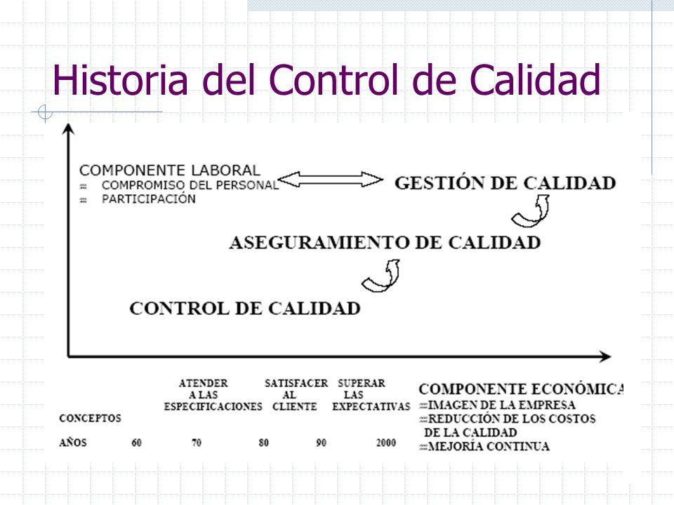 Historia del Control de Calidad