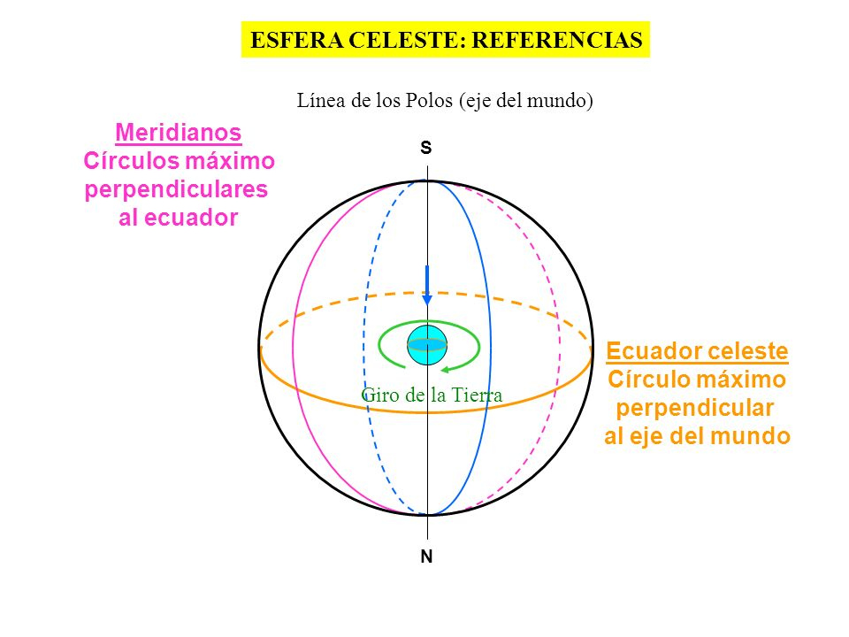 ESFERA CELESTE: REFERENCIAS