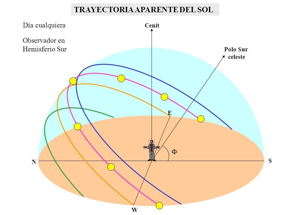 TRAYECTORIA APARENTE DEL SOL