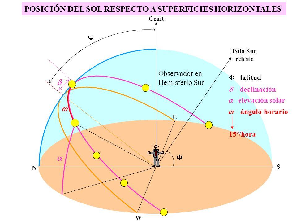 POSICIÓN DEL SOL RESPECTO A SUPERFICIES HORIZONTALES