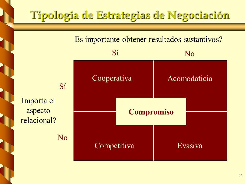 Tipología de Estrategias de Negociación