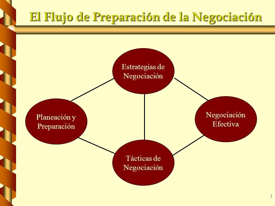 El Flujo de Preparación de la Negociación