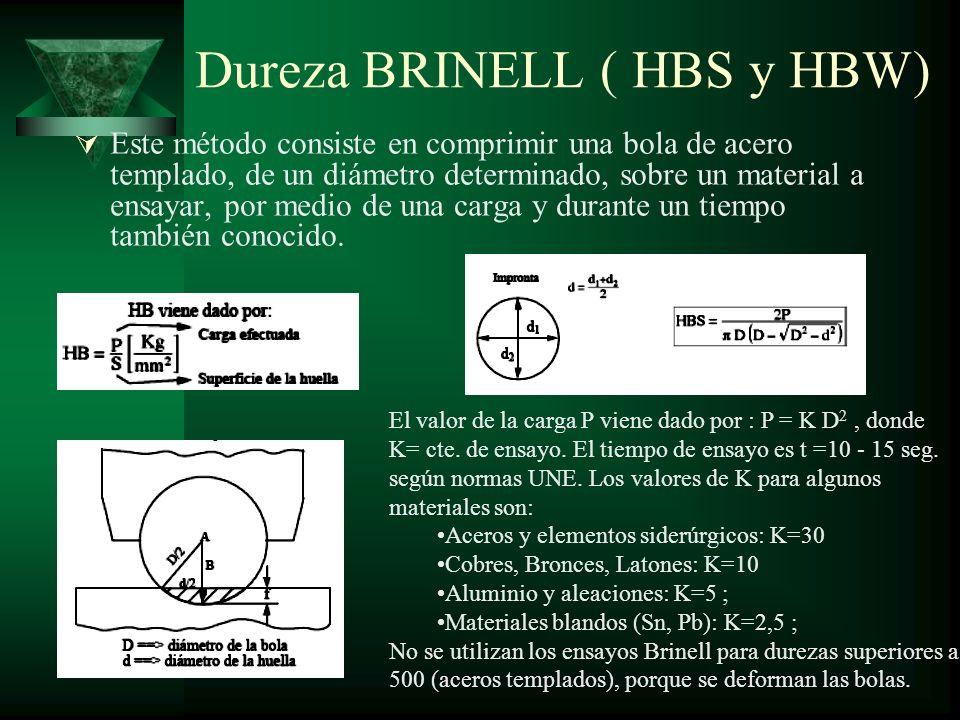 Dureza BRINELL ( HBS y HBW)