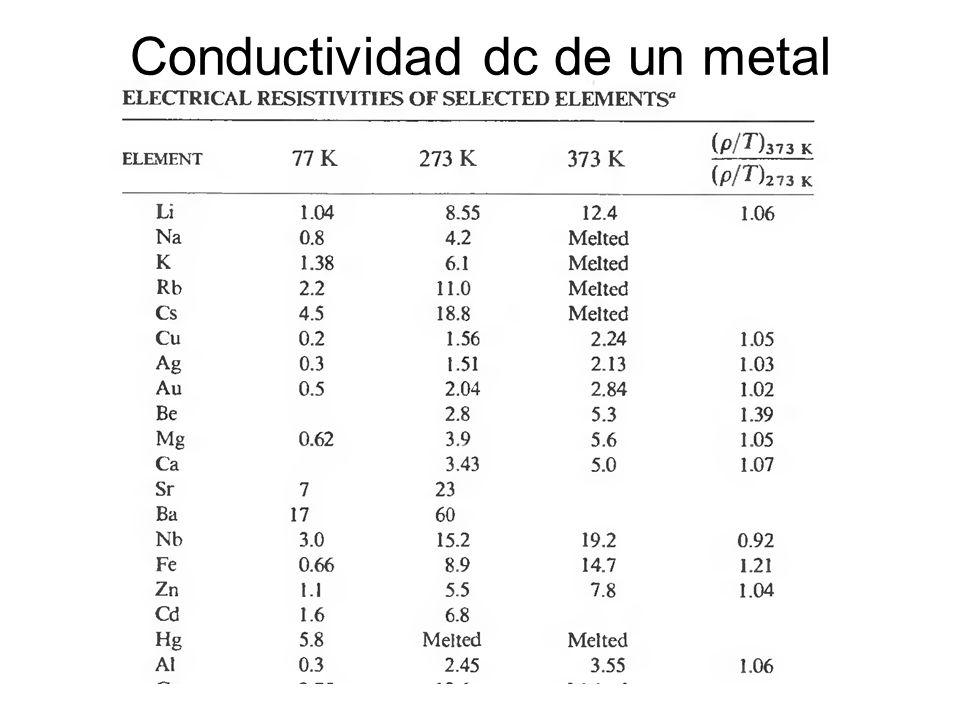 Conductividad dc de un metal