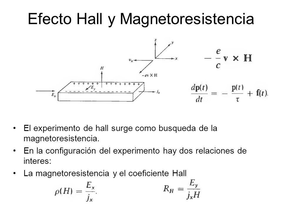 Efecto Hall y Magnetoresistencia