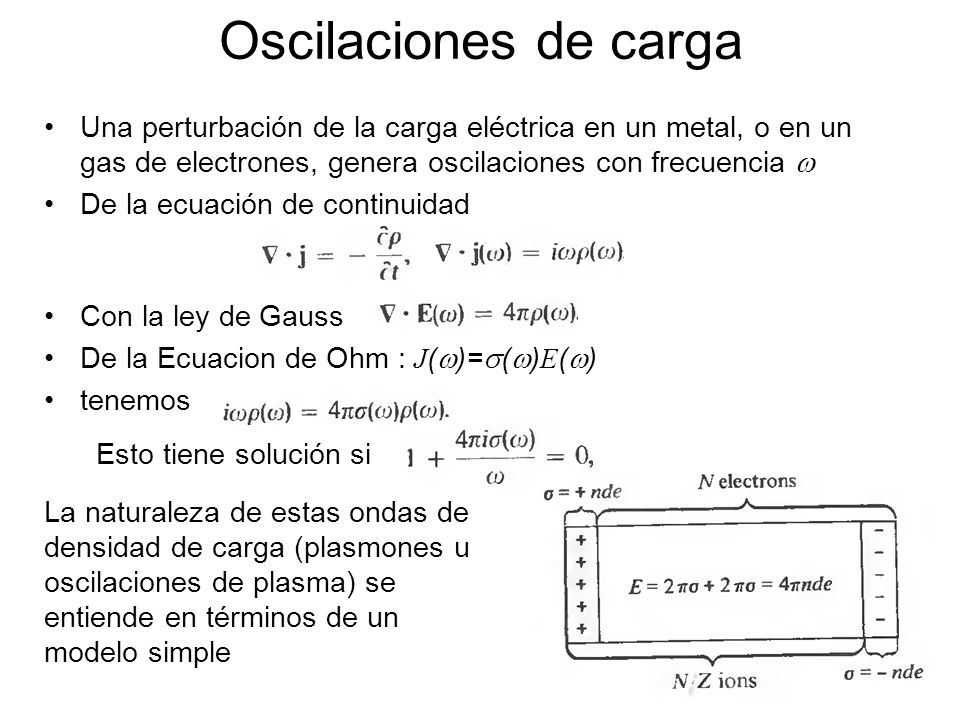 Oscilaciones de carga Una perturbación de la carga eléctrica en un metal, o en un gas de electrones, genera oscilaciones con frecuencia w.