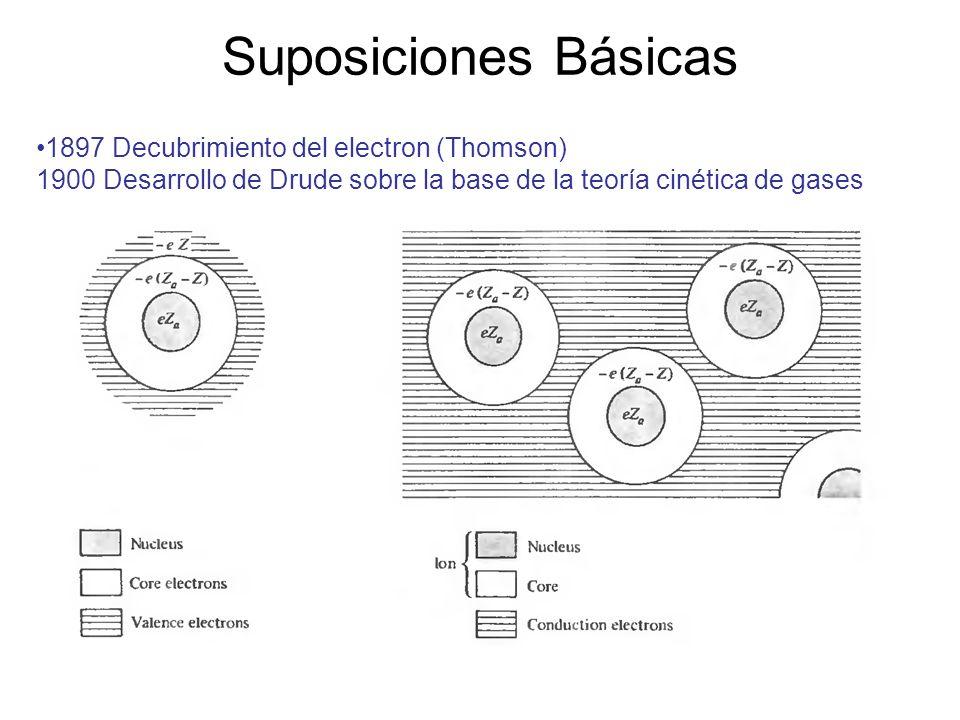Suposiciones Básicas 1897 Decubrimiento del electron (Thomson) 1900 Desarrollo de Drude sobre la base de la teoría cinética de gases.