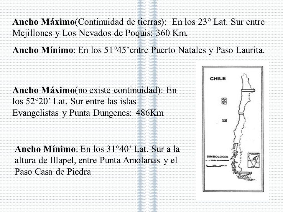Ancho Máximo(Continuidad de tierras): En los 23° Lat