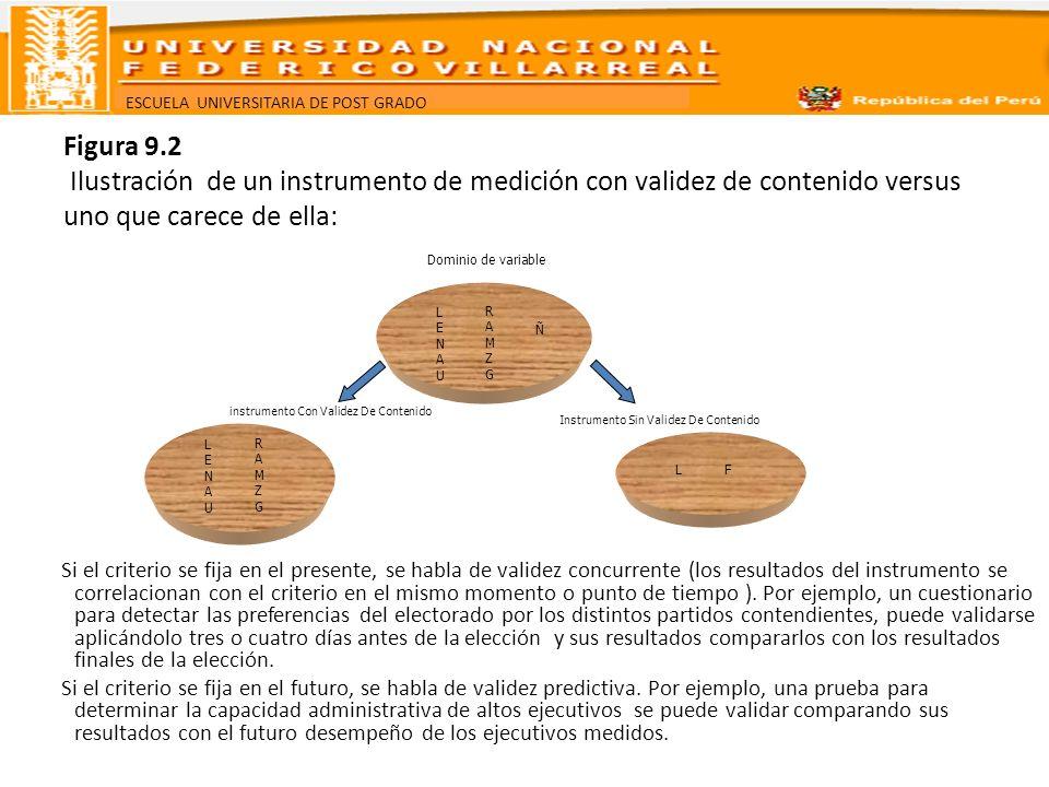 Figura 9.2 Ilustración de un instrumento de medición con validez de contenido versus uno que carece de ella: