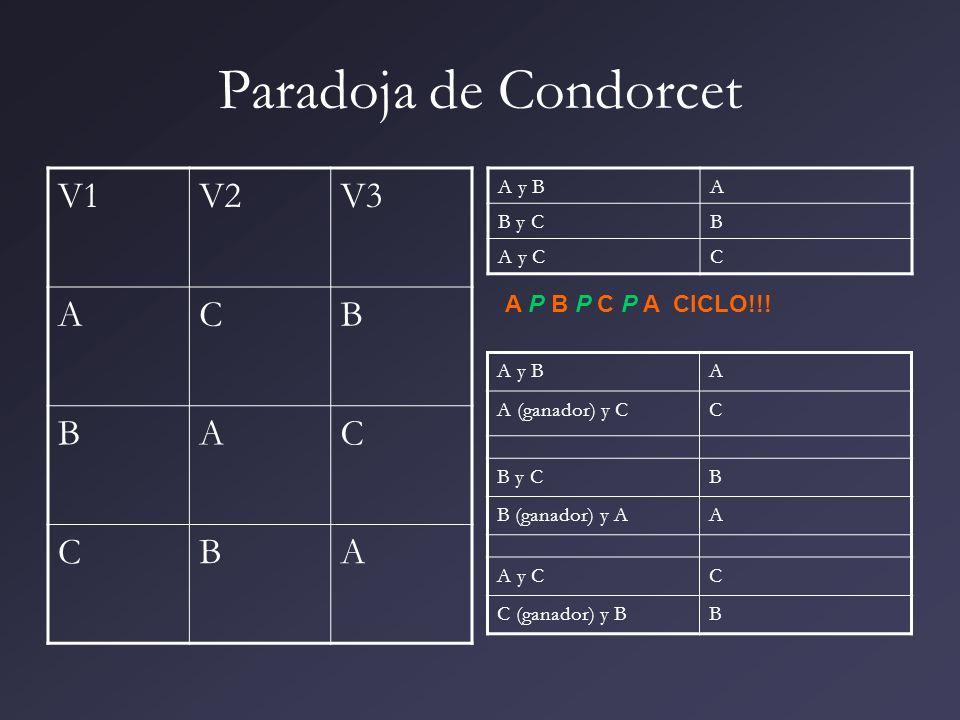 Paradoja de Condorcet V1 V2 V3 A C B A P B P C P A CICLO!!! A y B A