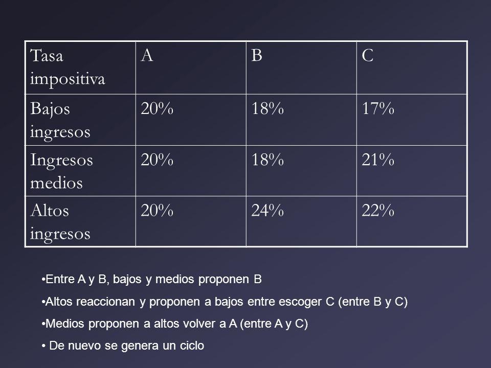 Tasa impositiva A B C Bajos ingresos 20% 18% 17% Ingresos medios 21%