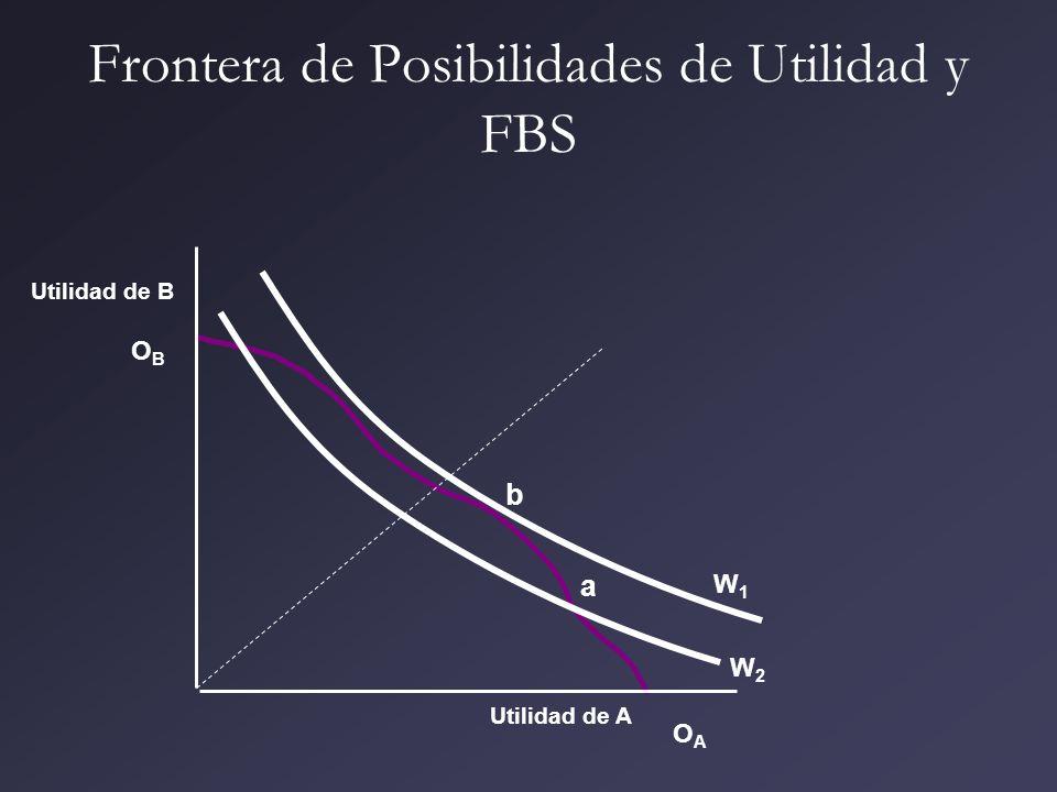 Frontera de Posibilidades de Utilidad y FBS