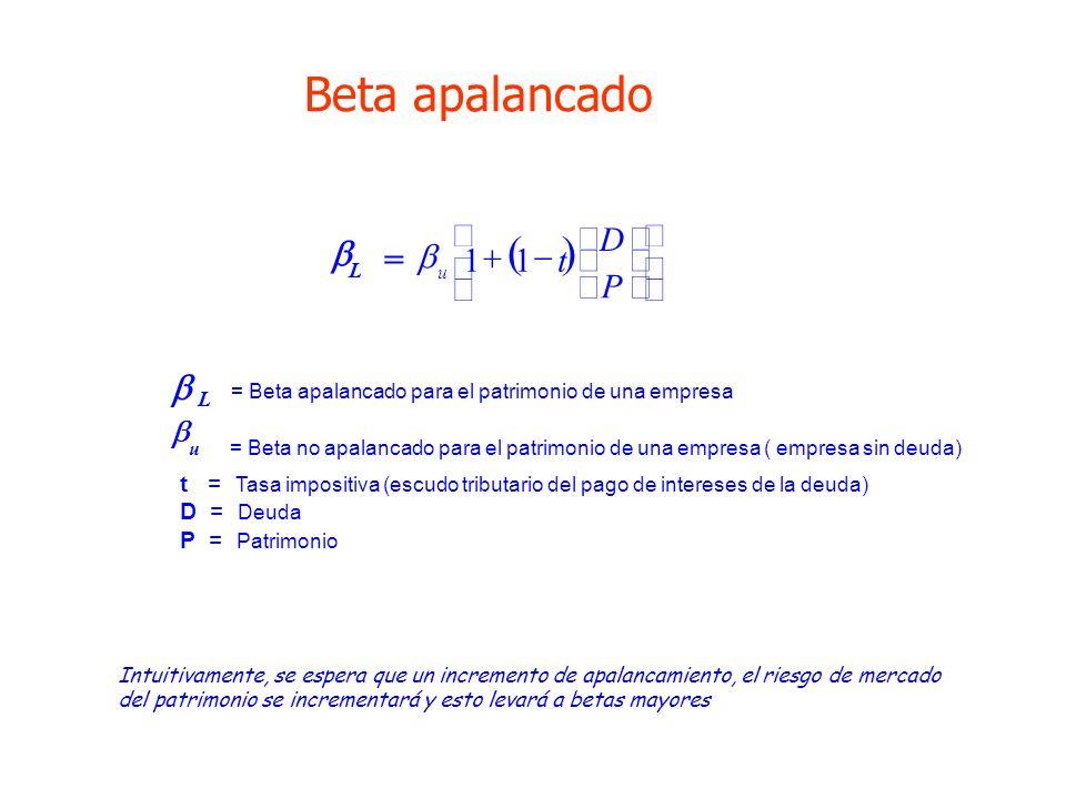 Beta apalancado ( ) b = ú û ù ê ë é ÷ ø ö ç è æ - + P D t 1