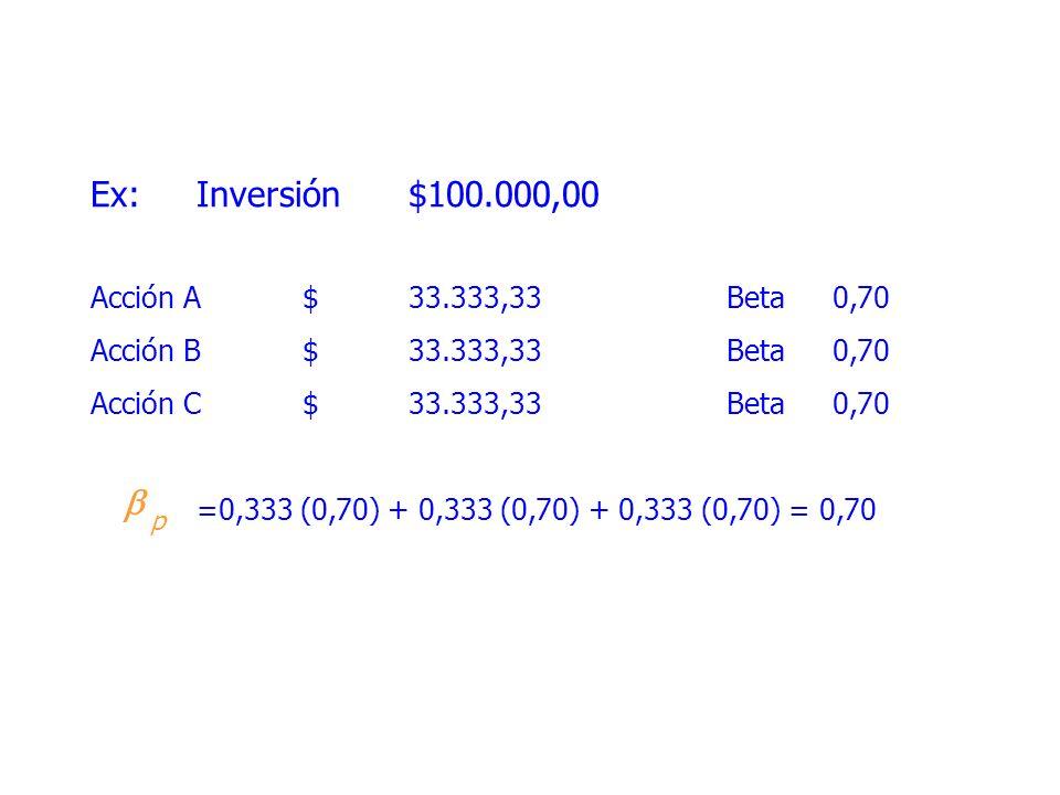 b Ex: Inversión $100.000,00 Acción A $ 33.333,33 Beta 0,70