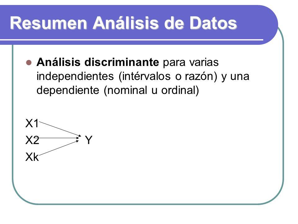 Resumen Análisis de Datos