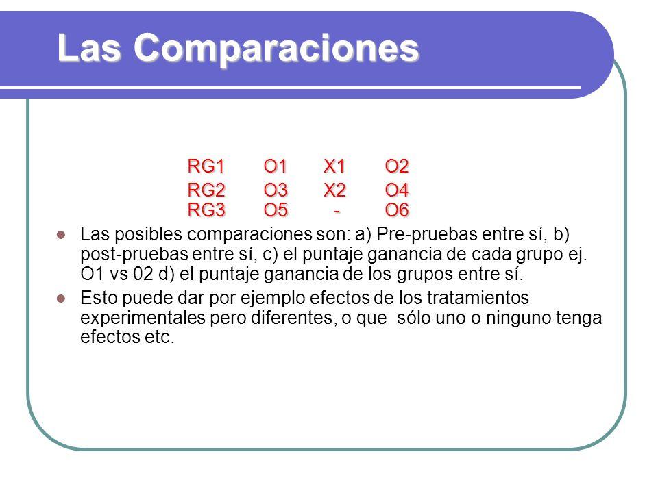 Las Comparaciones RG1 O1 X1 O2 RG2 O3 X2 O4 RG3 O5 - O6
