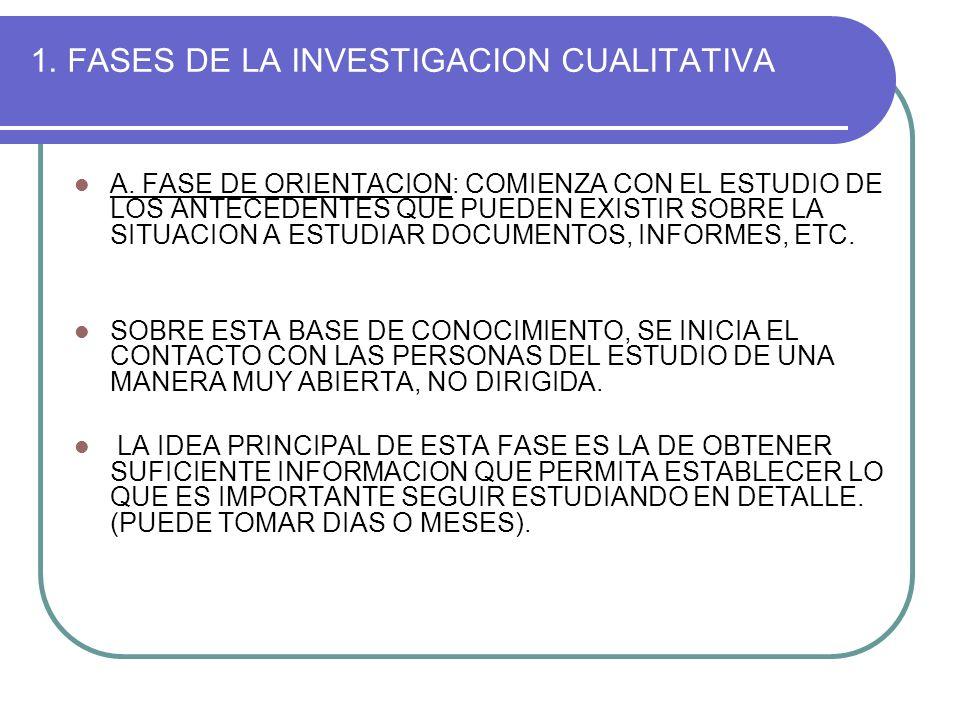 1. FASES DE LA INVESTIGACION CUALITATIVA