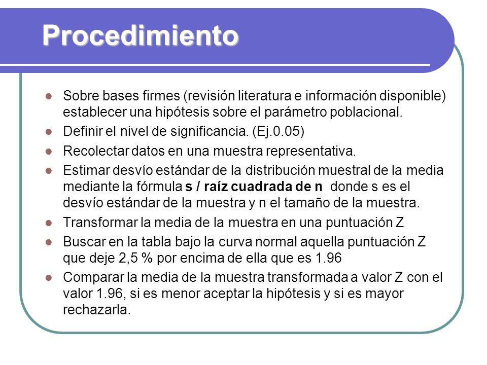 Procedimiento Sobre bases firmes (revisión literatura e información disponible) establecer una hipótesis sobre el parámetro poblacional.